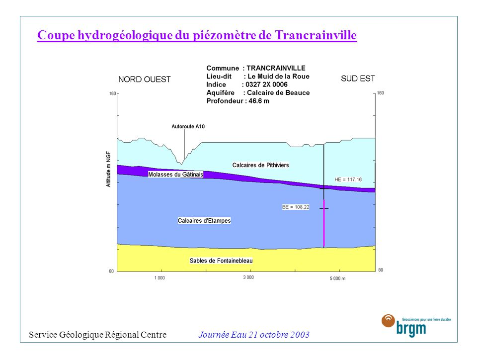 Coupe hydrogéologique du piézomètre de Trancrainville