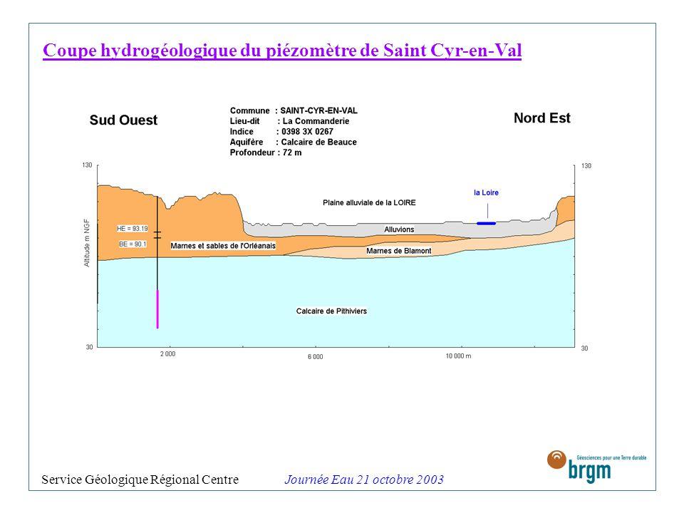 Coupe hydrogéologique du piézomètre de Saint Cyr-en-Val