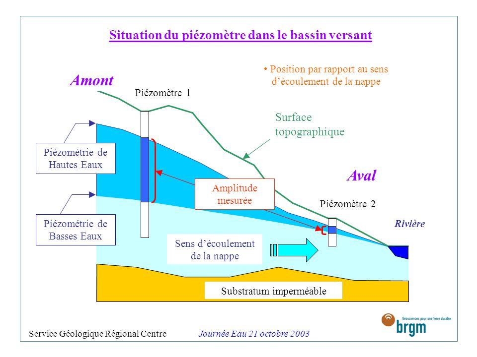 Situation du piézomètre dans le bassin versant