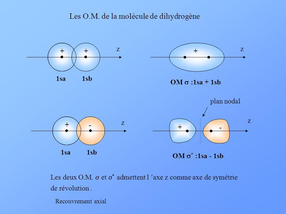 Les O.M. de la molécule de dihydrogène