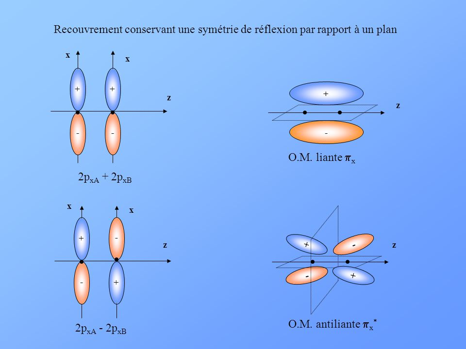 Recouvrement conservant une symétrie de réflexion par rapport à un plan