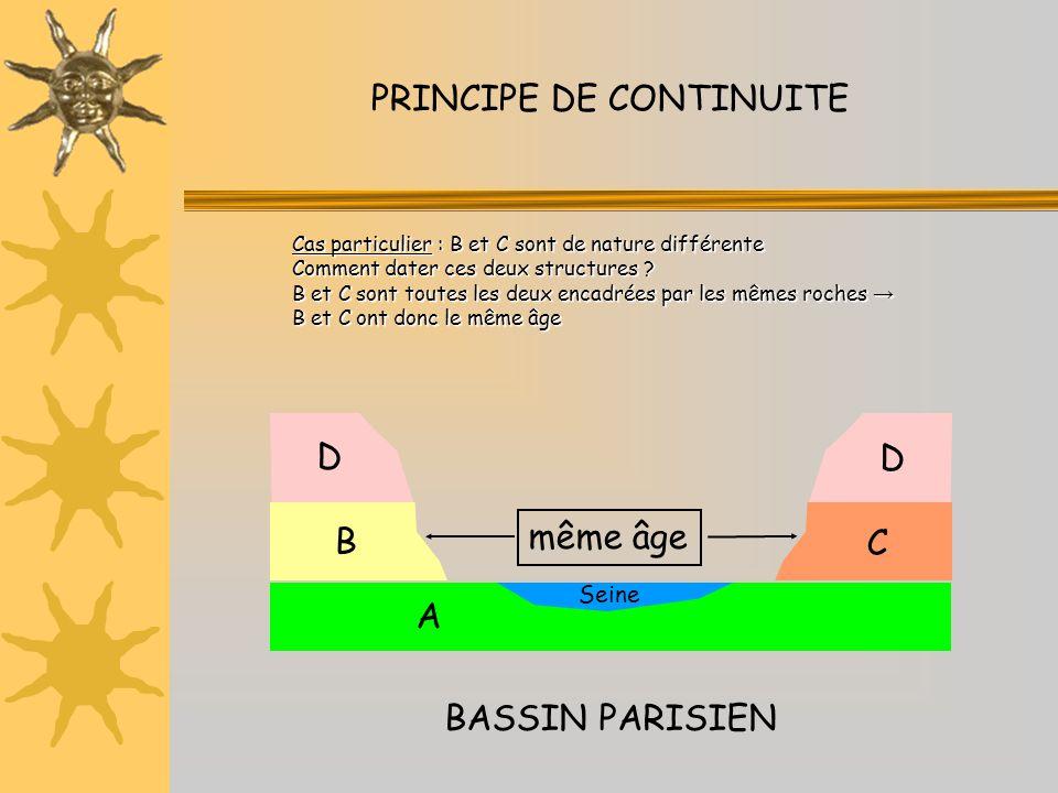 PRINCIPE DE CONTINUITE