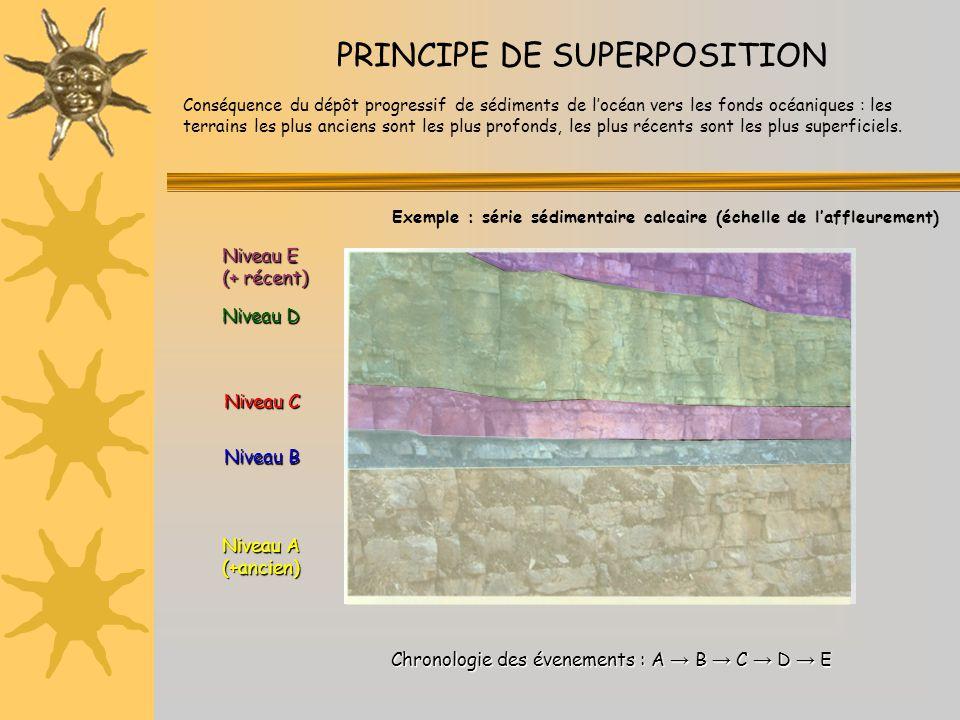 PRINCIPE DE SUPERPOSITION
