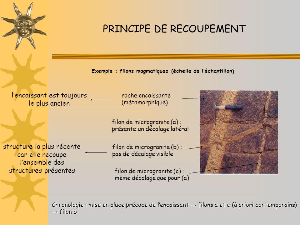 PRINCIPE DE RECOUPEMENT