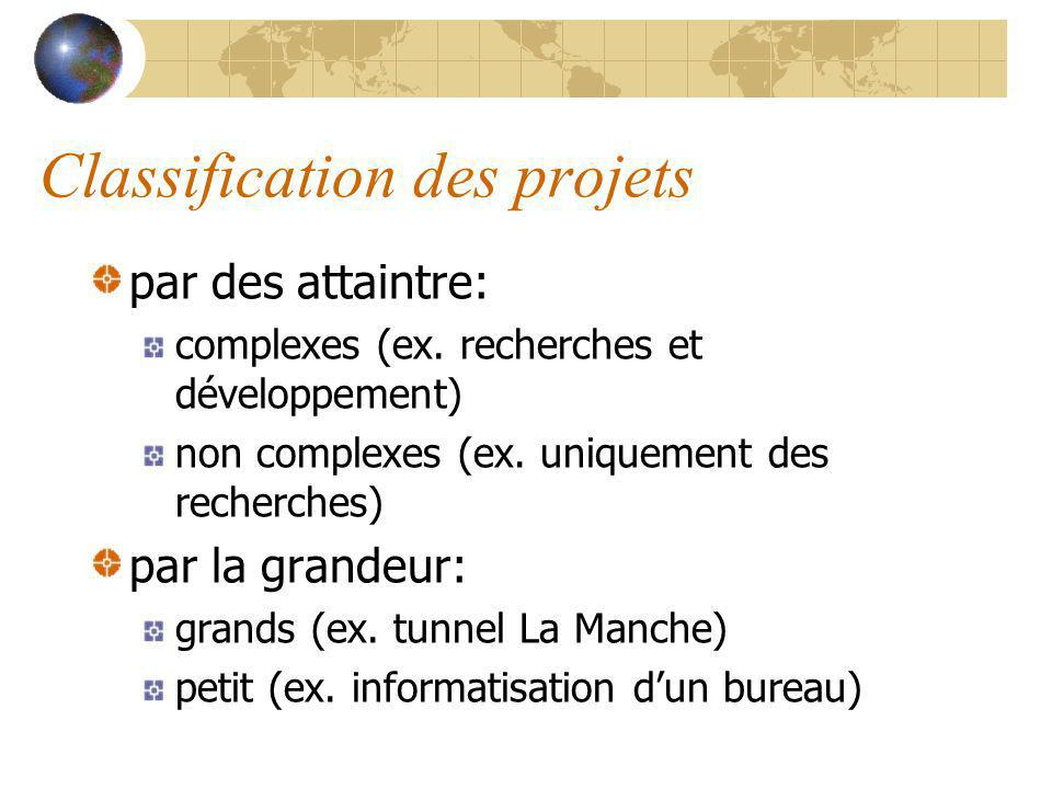 Classification des projets