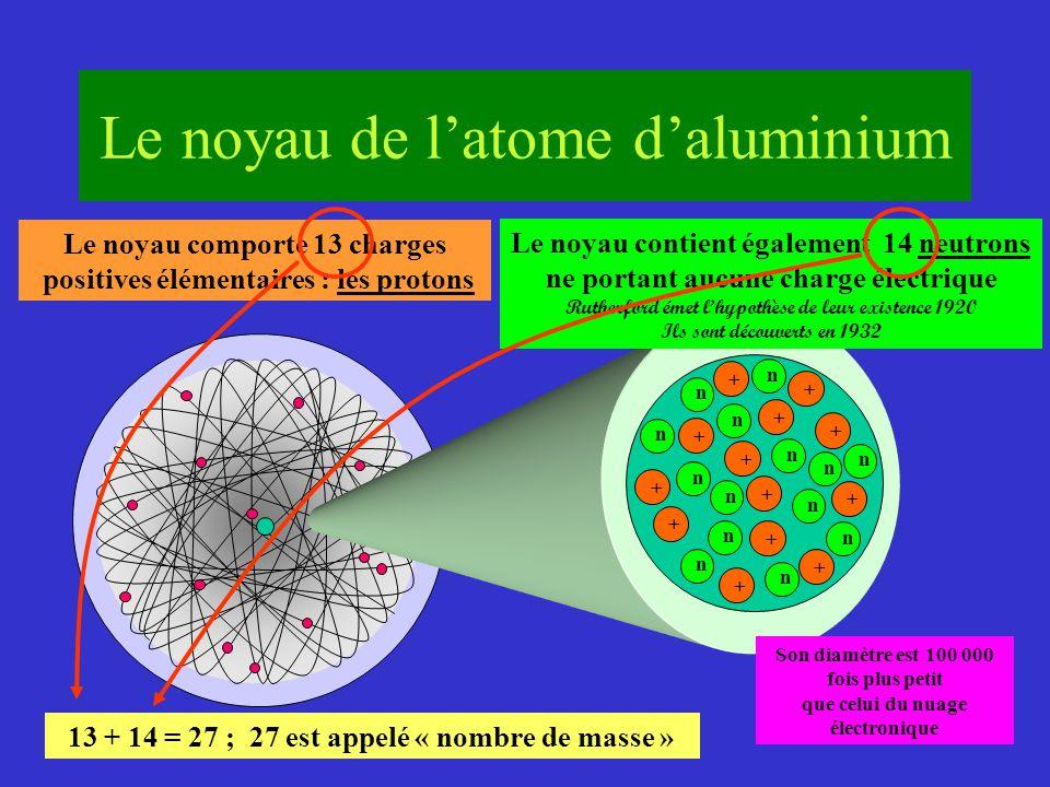 Le mod le atomique de rutherford ppt t l charger for Aspect de l aluminium