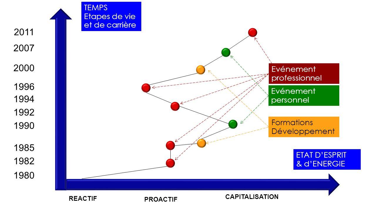 TEMPS Etapes de vie et de carrière. 2011. 2007. 2000. Evénement professionnel. 1996. Evénement personnel.