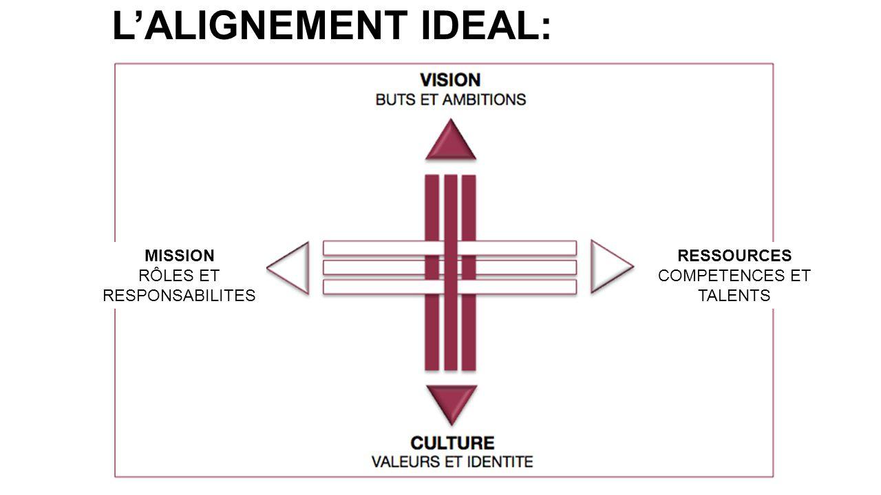 L'ALIGNEMENT IDEAL: MISSION RÔLES ET RESPONSABILITES RESSOURCES