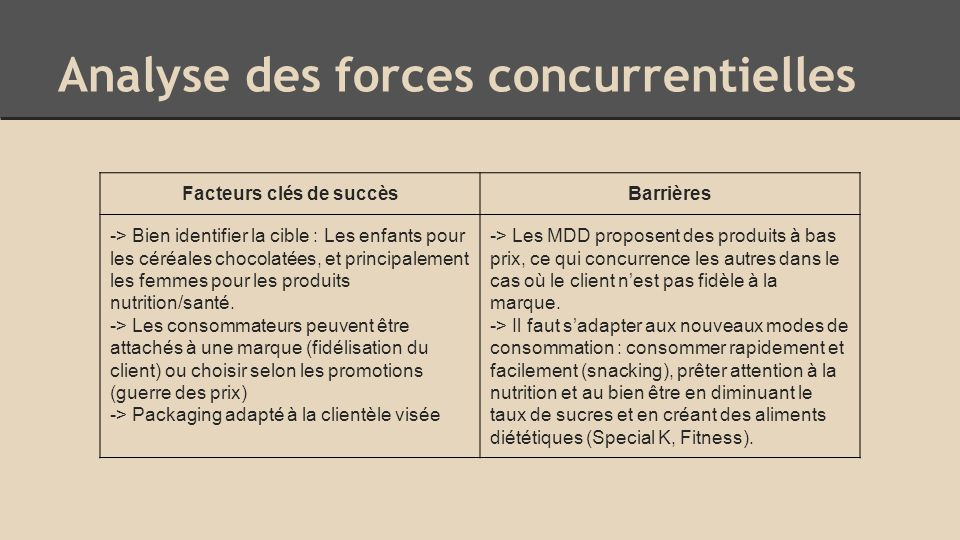 Analyse des forces concurrentielles