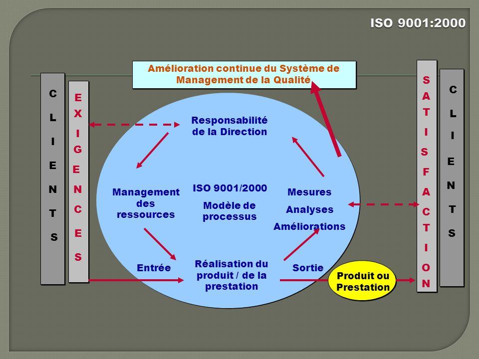 ISO 9001:2000 S C C E A X T L L I I I I G S E E E F N N N A C C T T T
