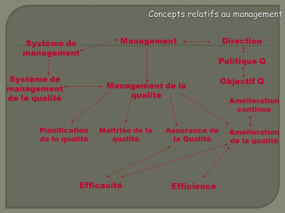 Concepts relatifs au management