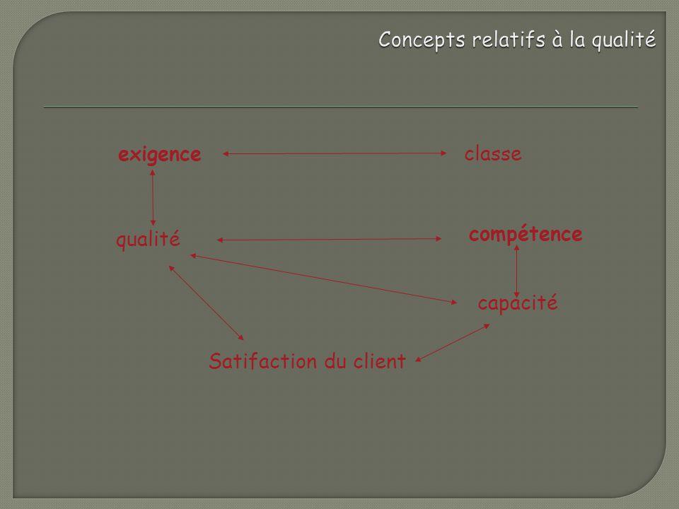 Concepts relatifs à la qualité