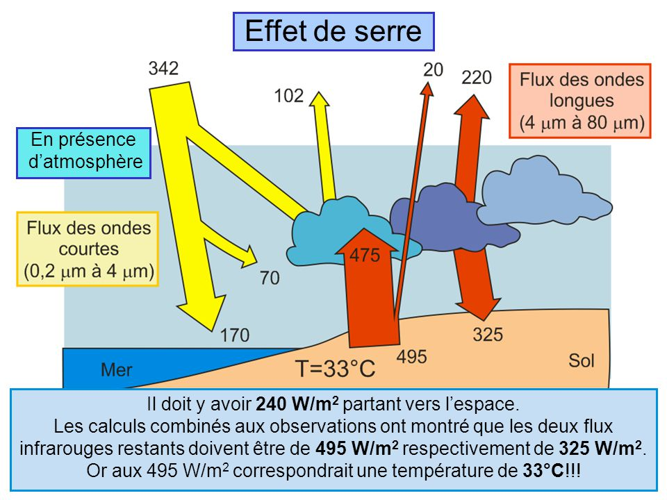 bases scientifiques du changement climatique ppt t l charger. Black Bedroom Furniture Sets. Home Design Ideas
