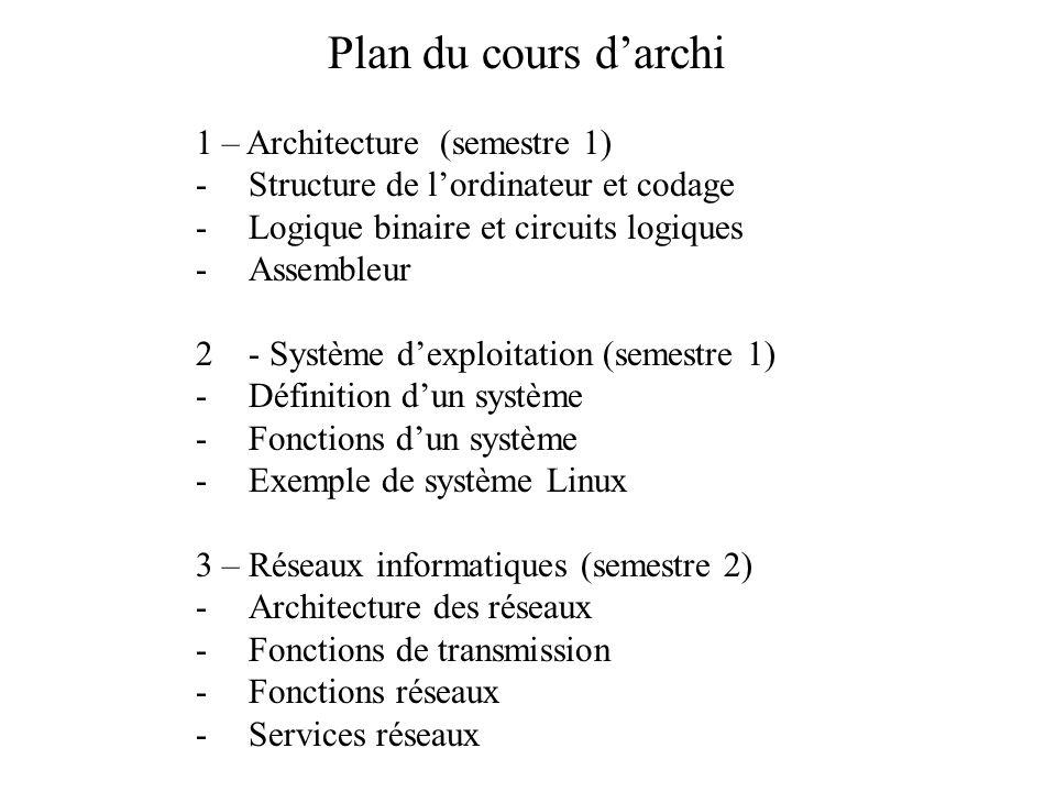 Plan du cours ppt video online t l charger for Definition architecture informatique