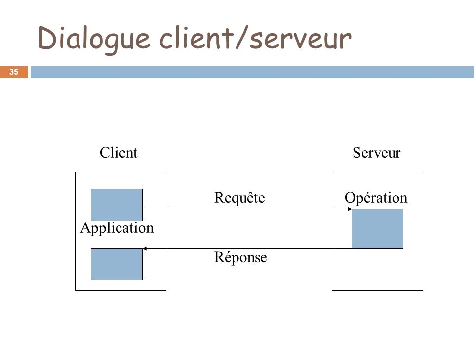 Architecture client serveur ppt video online t l charger for Architecture client serveur