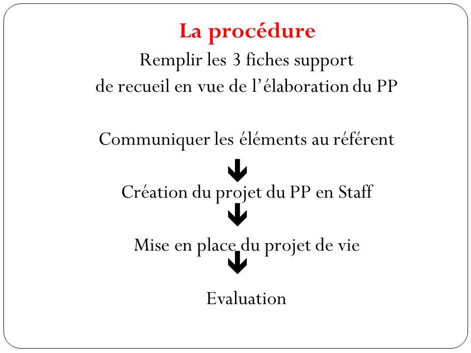    La procédure Remplir les 3 fiches support