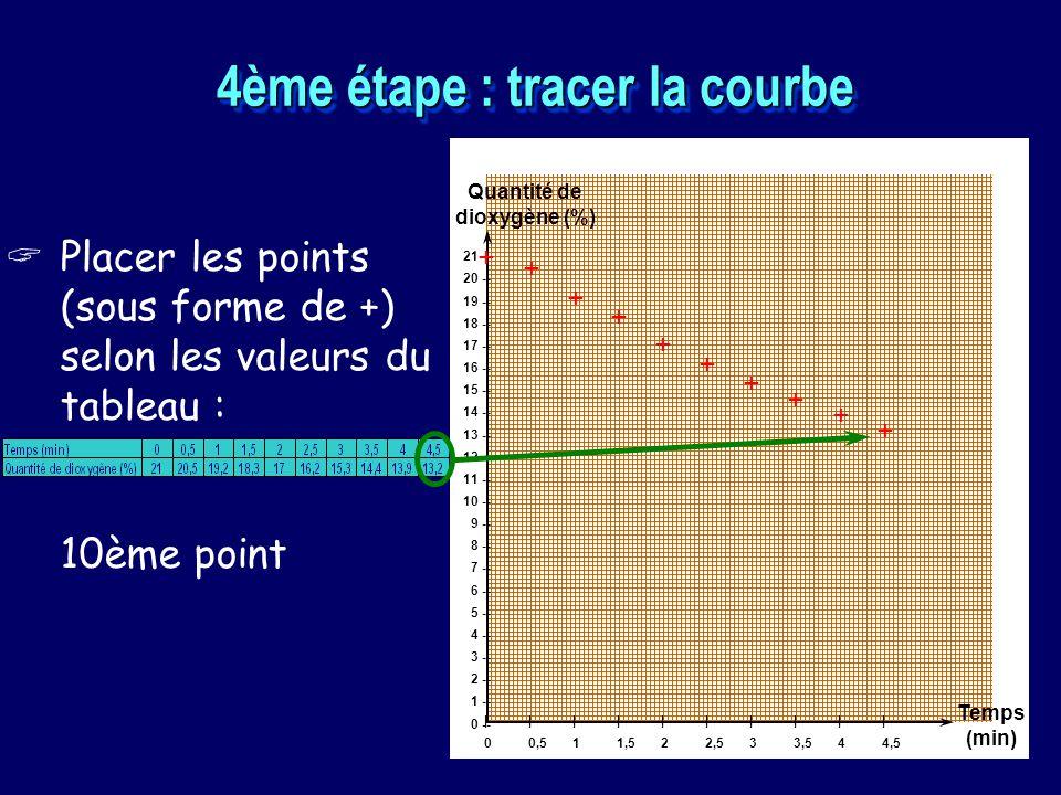 4ème étape : tracer la courbe