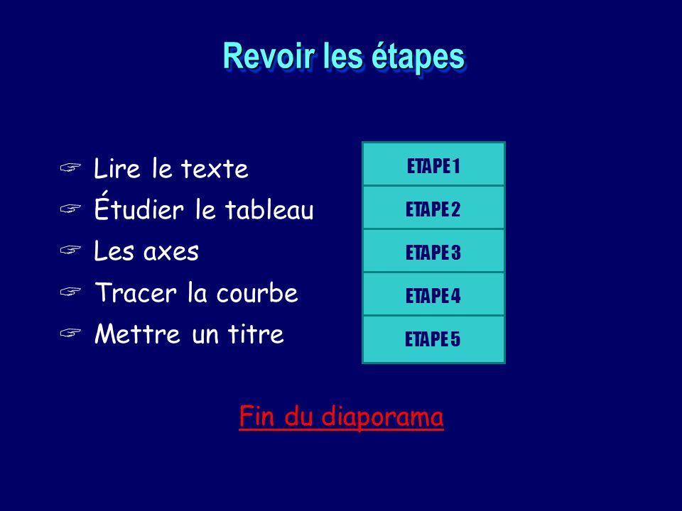 Revoir les étapes Lire le texte Étudier le tableau Les axes