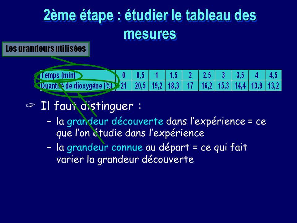 2ème étape : étudier le tableau des mesures