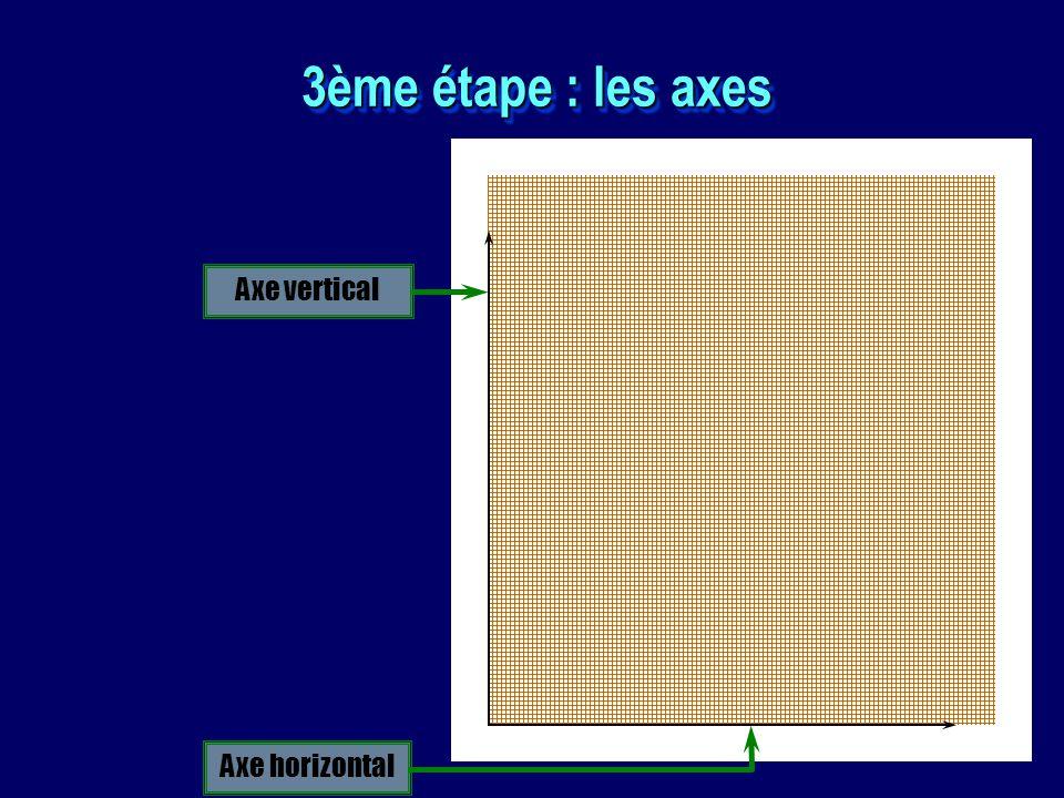 3ème étape : les axes Axe vertical Axe horizontal