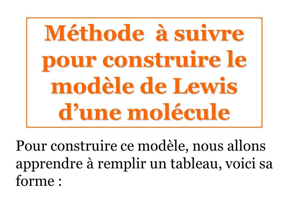 Méthode à suivre pour construire le modèle de Lewis d'une molécule