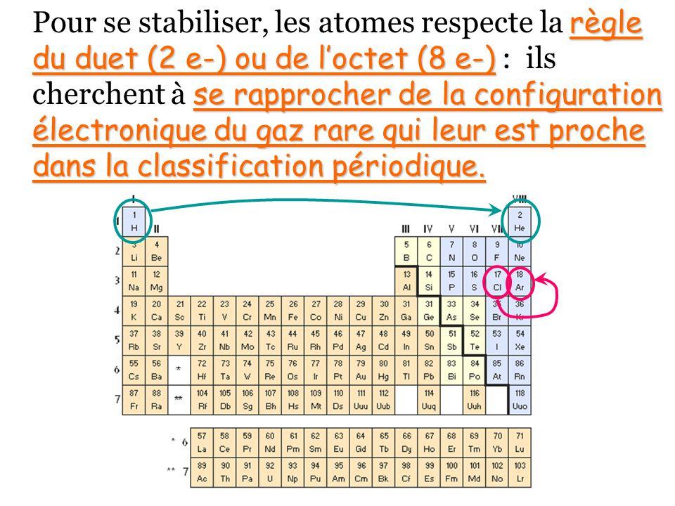 Pour se stabiliser, les atomes respecte la règle du duet (2 e-) ou de l'octet (8 e-) : ils cherchent à se rapprocher de la configuration électronique du gaz rare qui leur est proche dans la classification périodique.
