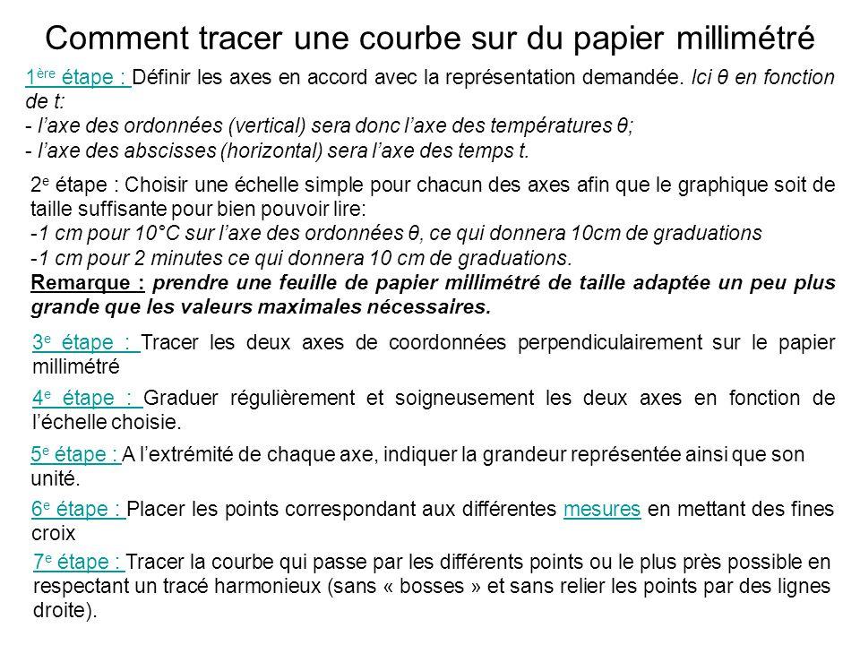 Comment tracer une courbe sur du papier millimétré