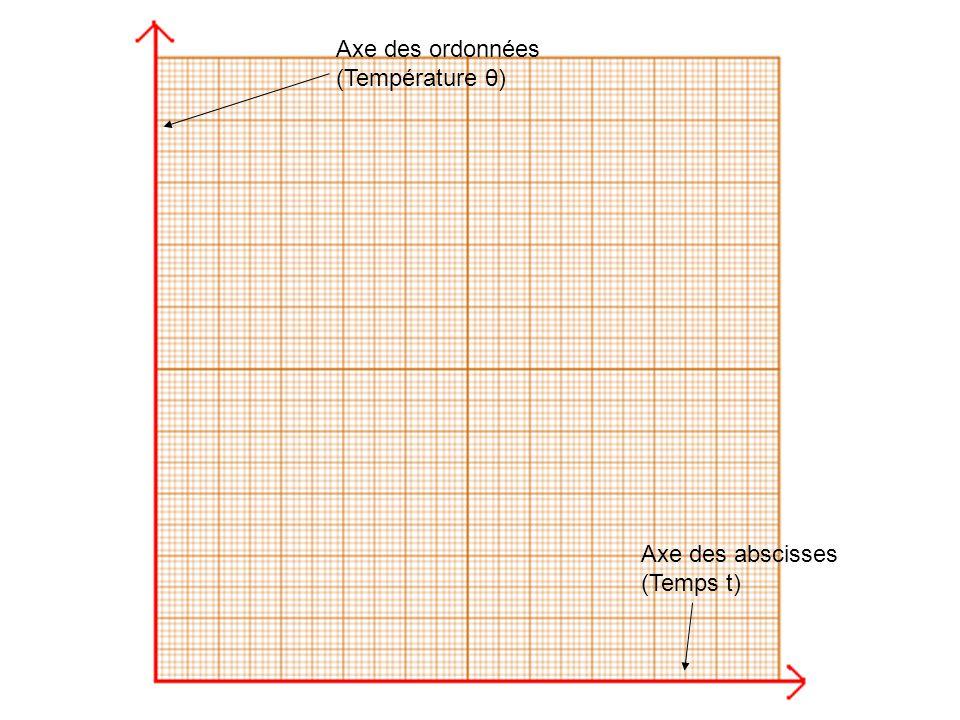 Axe des ordonnées (Température θ) Axe des abscisses (Temps t)