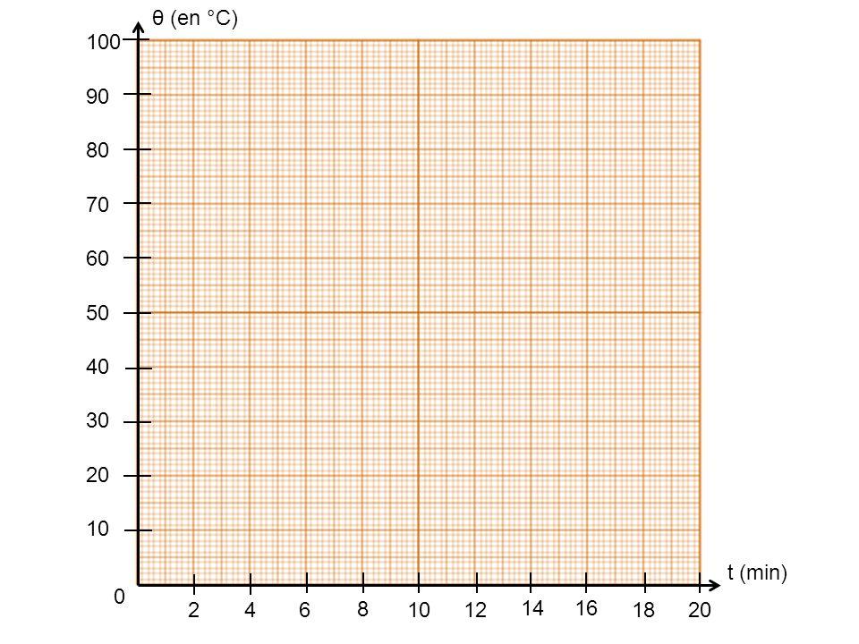 θ (en °C) 2 4 6 8 14 12 18 16 20 10 30 40 60 50 70 90 80 100 t (min)