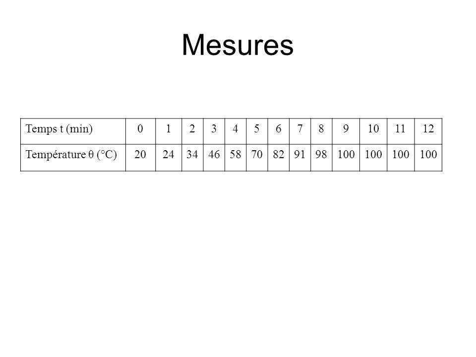Mesures Temps t (min) 1 2 3 4 5 6 7 8 9 10 11 12 Température θ (°C) 20
