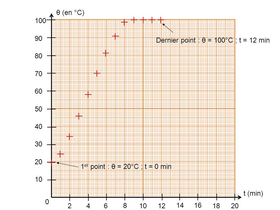 t (min) θ (en °C) 2. 4. 6. 8. 14. 12. 18. 16. 20. 10. 30. 40. 60. 50. 70. 90. 80. 100.