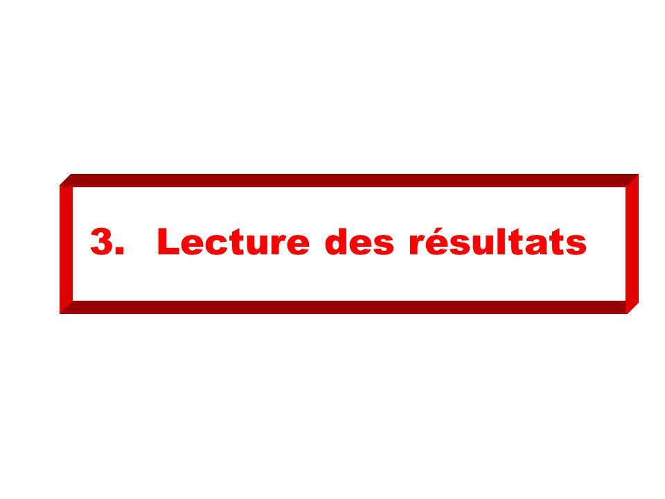 3. Lecture des résultats