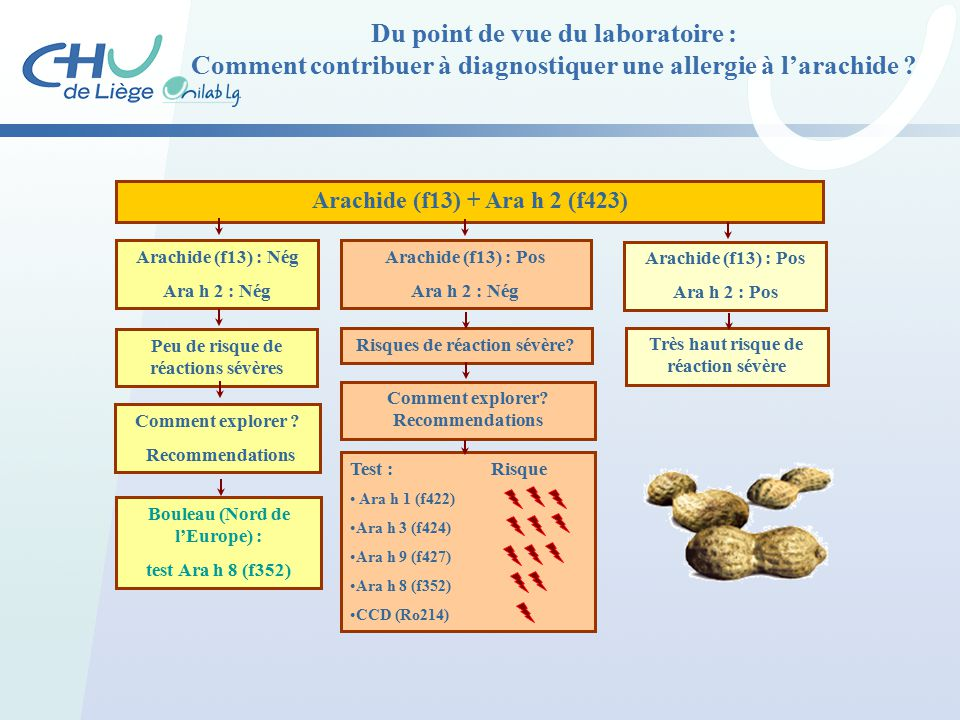 Cavalier gadisseur 11 12 ppt t l charger - Comment griller des arachides ...
