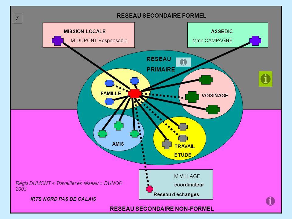 RESEAU SECONDAIRE FORMEL 7