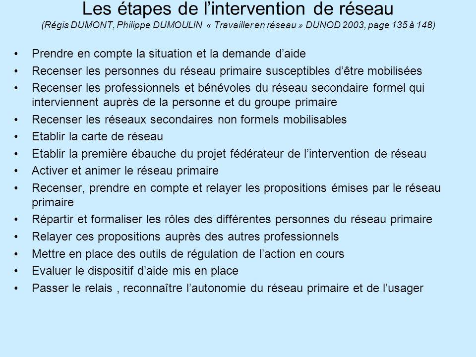 Les étapes de l'intervention de réseau (Régis DUMONT, Philippe DUMOULIN « Travailler en réseau » DUNOD 2003, page 135 à 148)