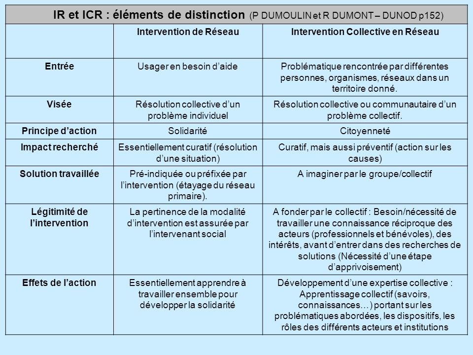 IR et ICR : éléments de distinction (P DUMOULIN et R DUMONT – DUNOD p152)