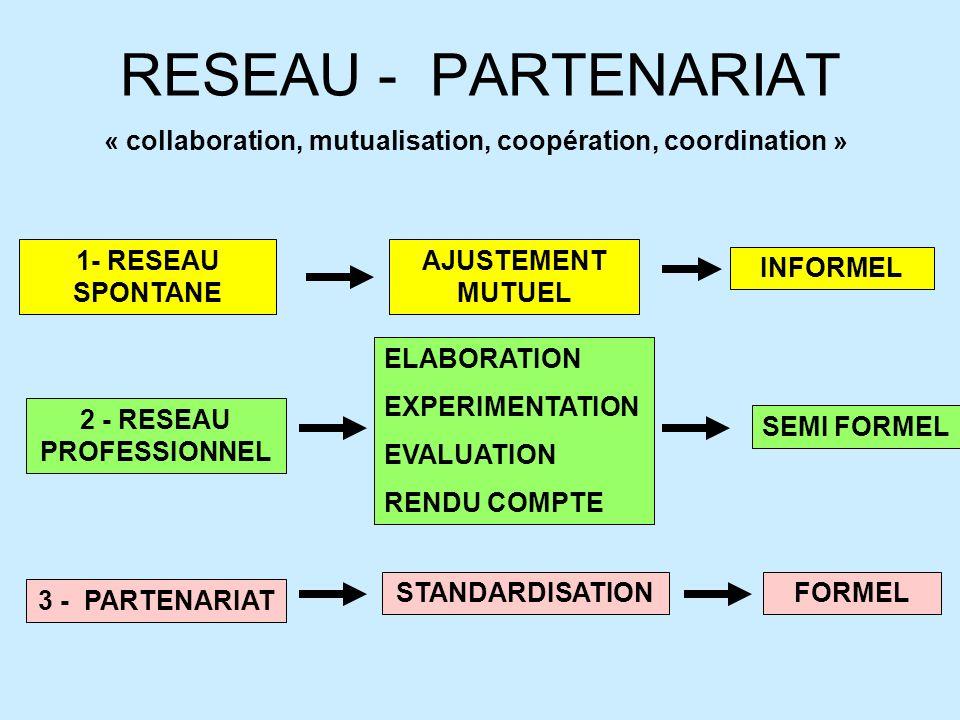 RESEAU - PARTENARIAT « collaboration, mutualisation, coopération, coordination » 1- RESEAU SPONTANE.