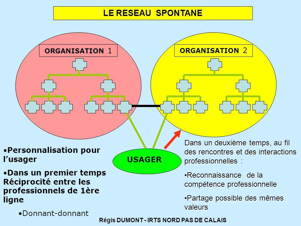 LE RESEAU SPONTANE ORGANISATION 1. ORGANISATION 2. Dans un deuxième temps, au fil des rencontres et des interactions professionnelles :