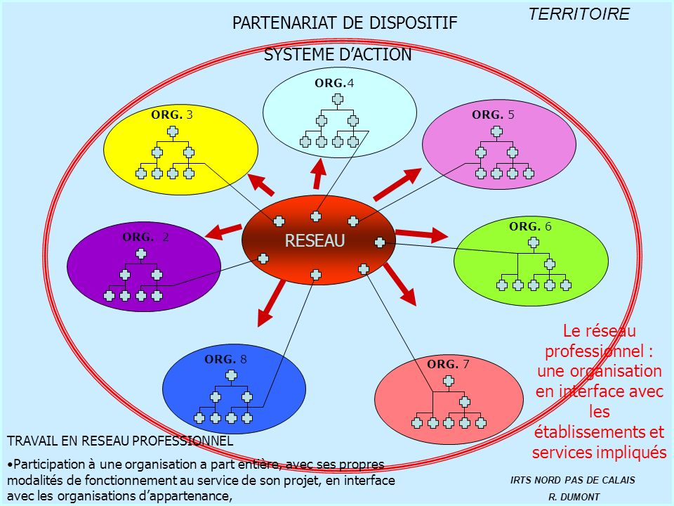 PARTENARIAT DE DISPOSITIF