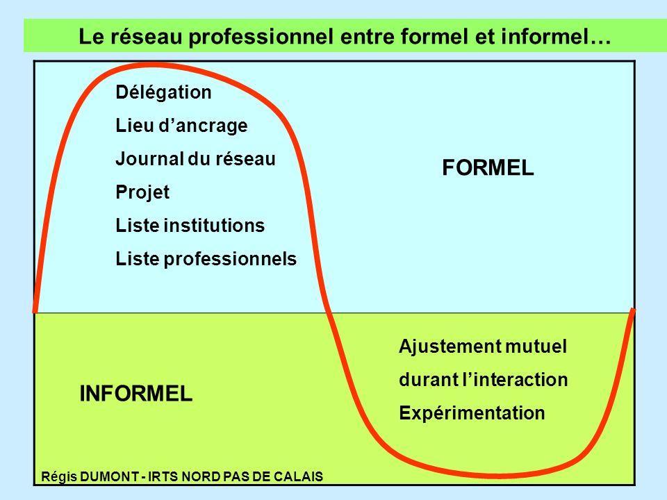 Le réseau professionnel entre formel et informel…