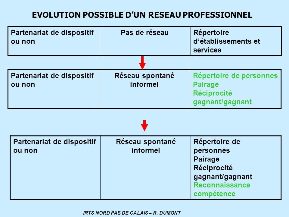 Pas de réseau Réseau spontané informel Réseau spontané informel