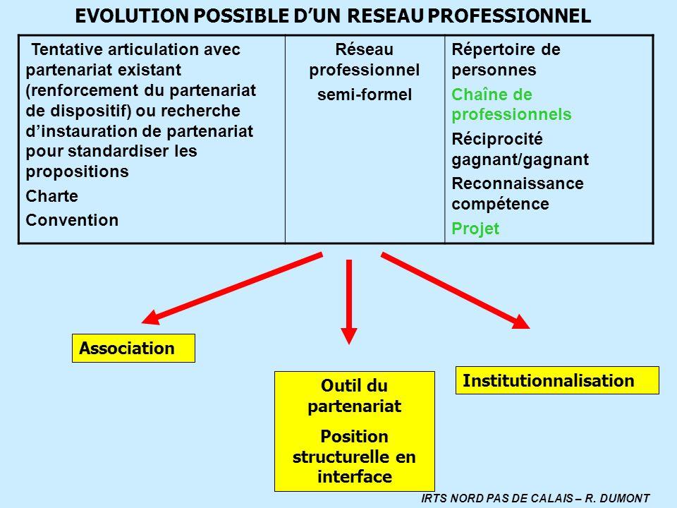 Position structurelle en interface IRTS NORD PAS DE CALAIS – R. DUMONT