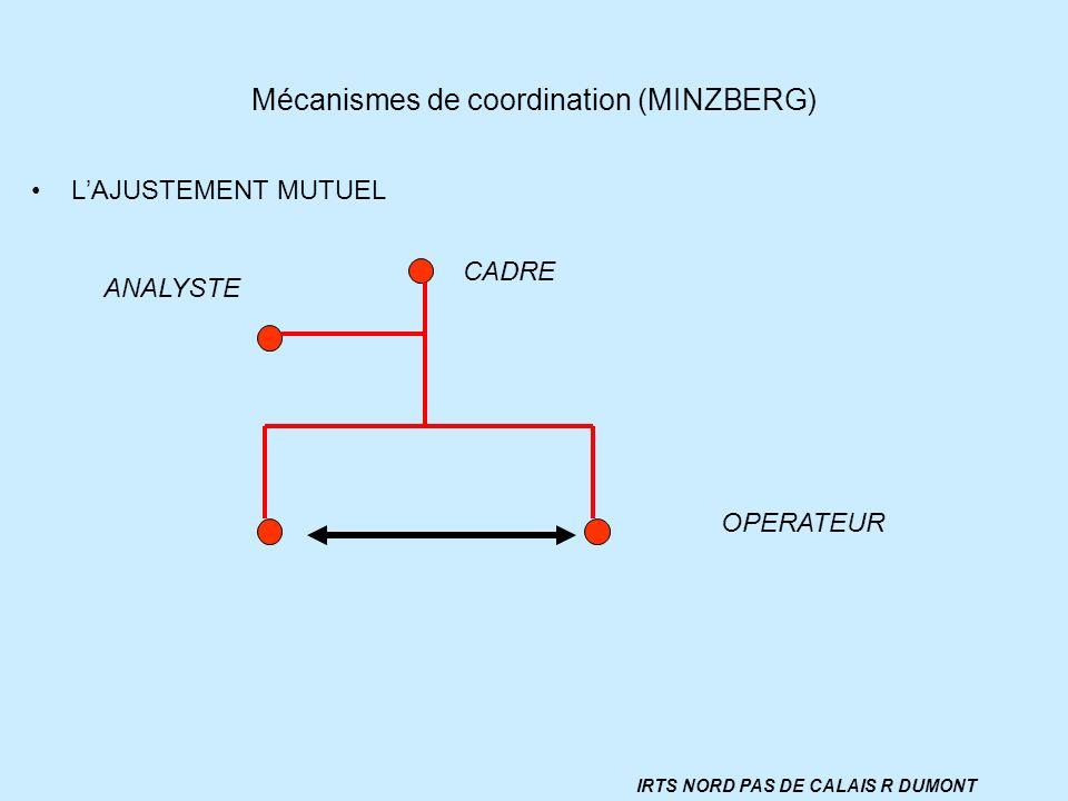 Mécanismes de coordination (MINZBERG)