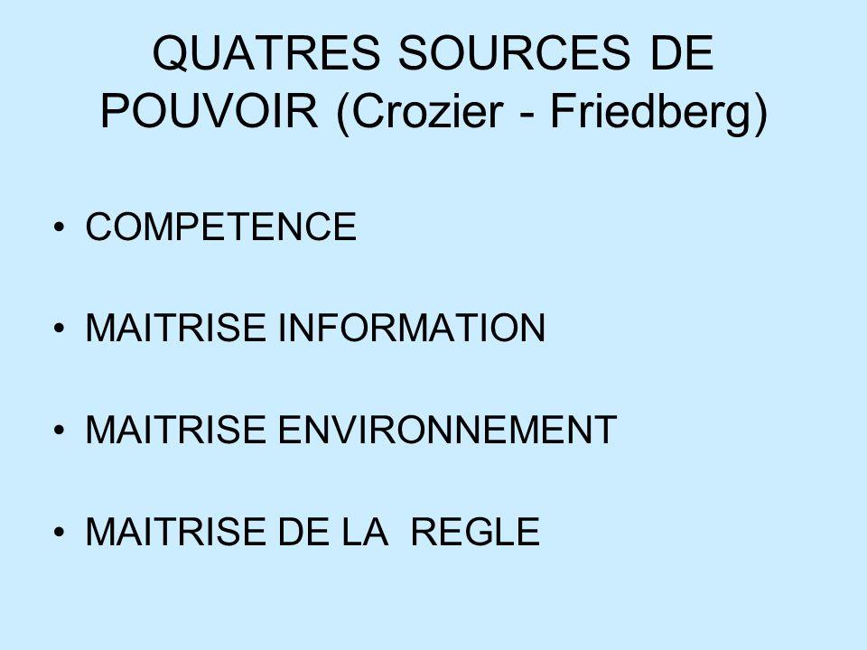 QUATRES SOURCES DE POUVOIR (Crozier - Friedberg)