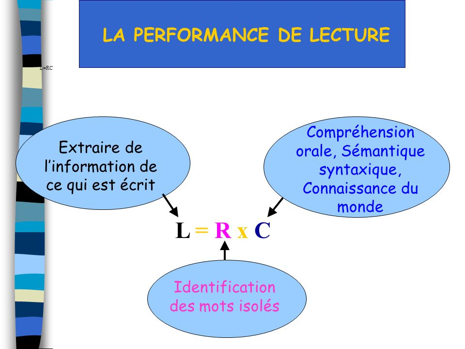L = R x C LA PERFORMANCE DE LECTURE