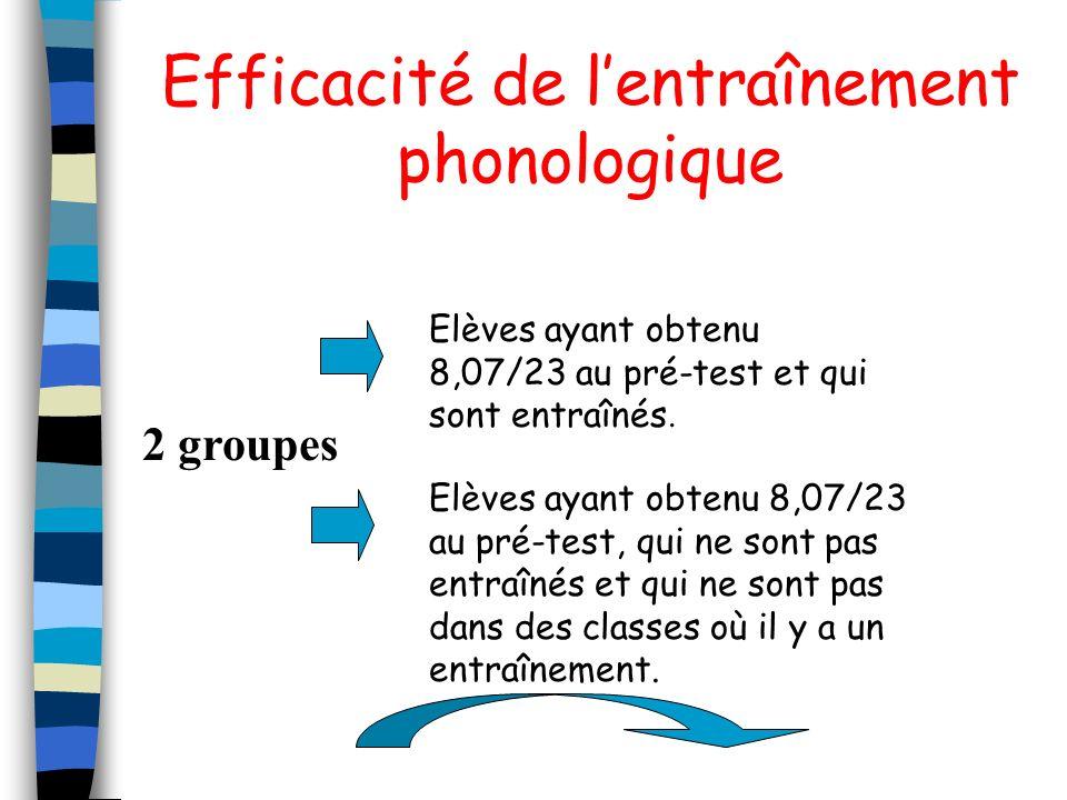 Efficacité de l'entraînement phonologique