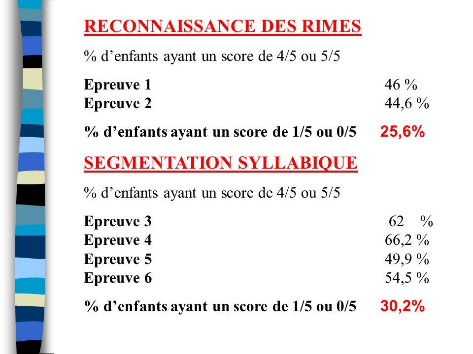 RECONNAISSANCE DES RIMES