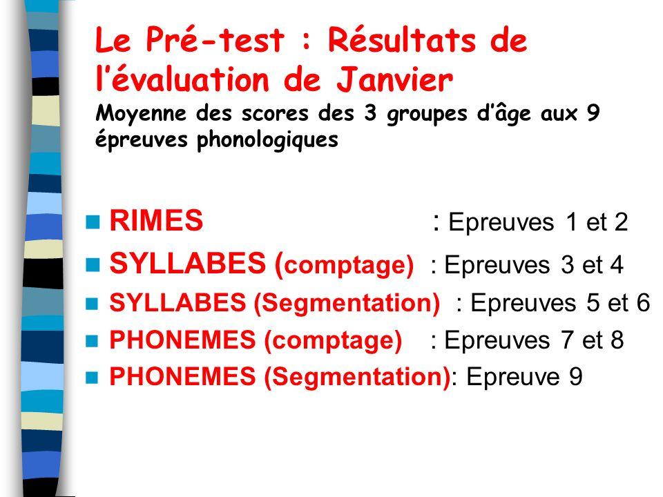 Le Pré-test : Résultats de l'évaluation de Janvier Moyenne des scores des 3 groupes d'âge aux 9 épreuves phonologiques