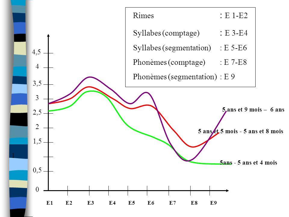 Syllabes (comptage) : E 3-E4 Syllabes (segmentation) : E 5-E6