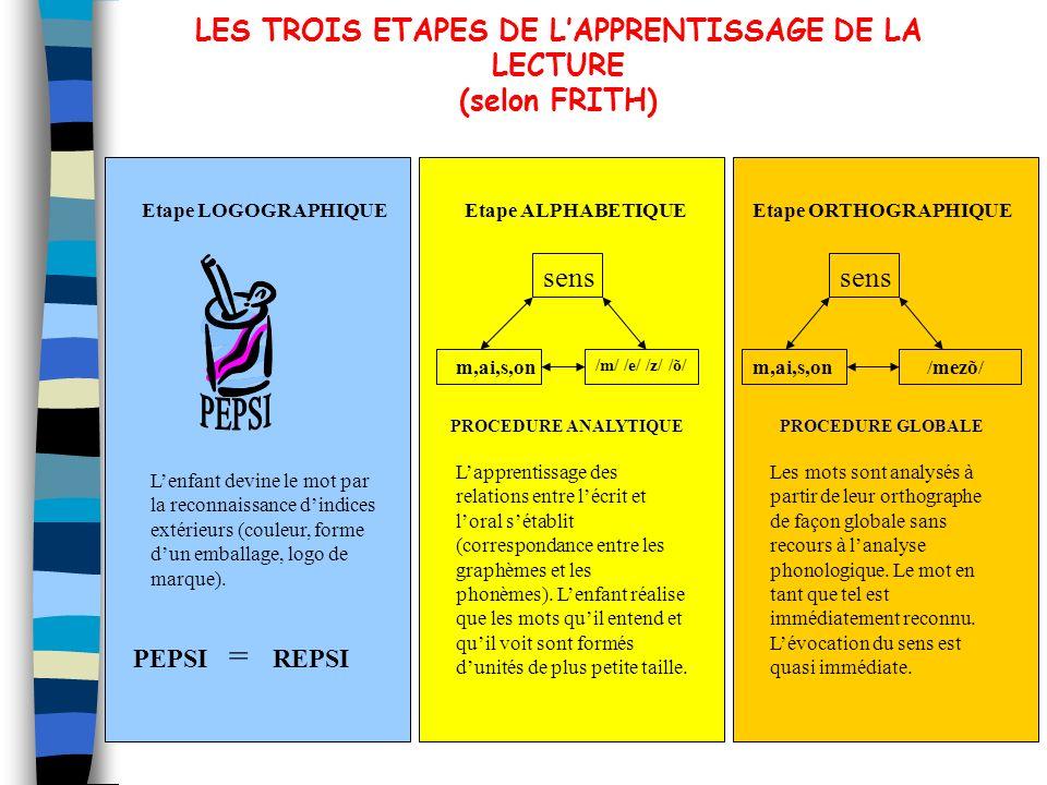 LES TROIS ETAPES DE L'APPRENTISSAGE DE LA LECTURE (selon FRITH)